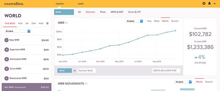 ChartMogul Charts dashboard
