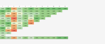 Cohort Analysis graph from ChartMogul, metrics in one click