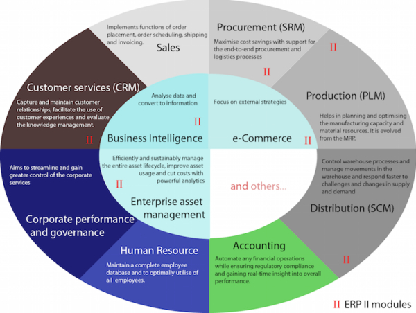 the shortcomings of marin countys enterprise resource planning project You may recall from the prior blog post on erp software failures how marin county  involved in an enterprise it project  an enterprise resource planning.