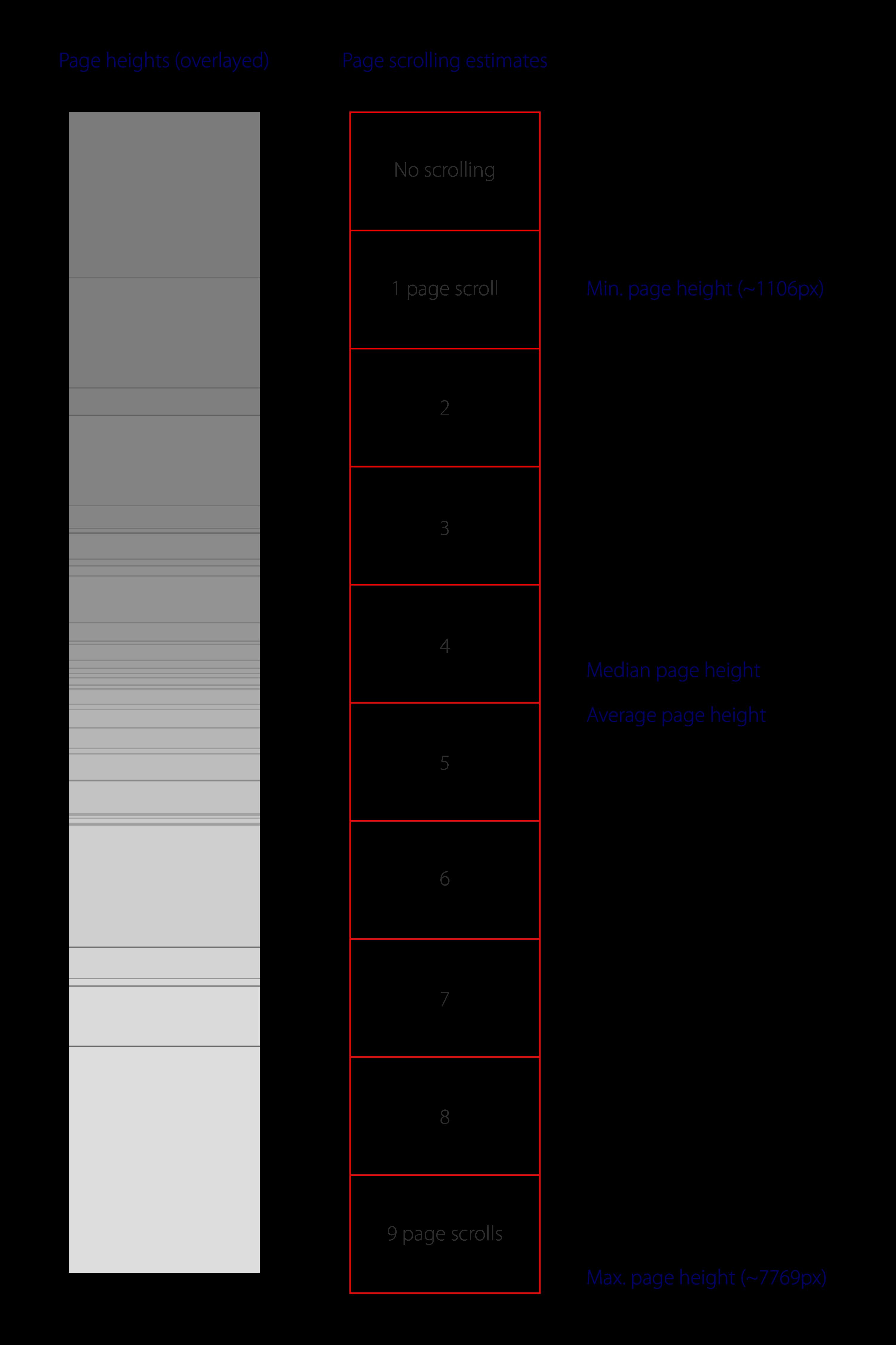 page-length-analysis