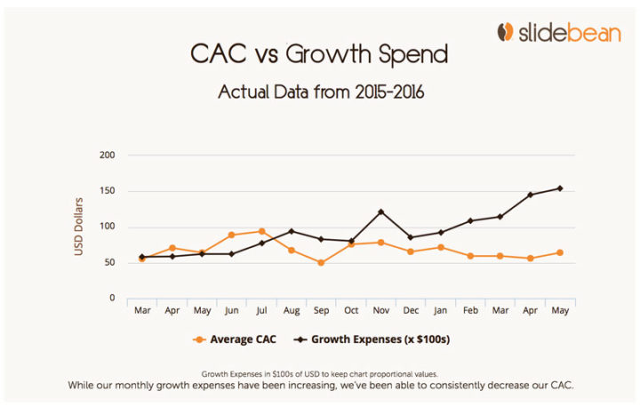 Investor updates: cac vs growth spend over time