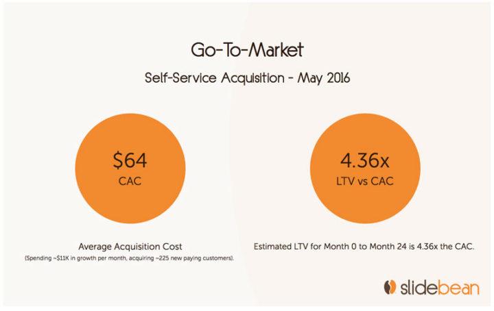Investor updates: cac vs ltv