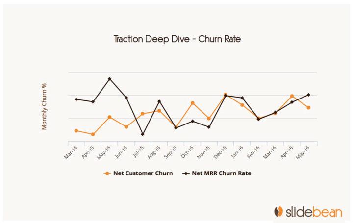 Investor updates: churn rate chart