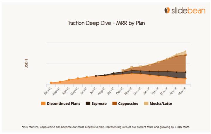 Invesetor updates: mrr split by plan