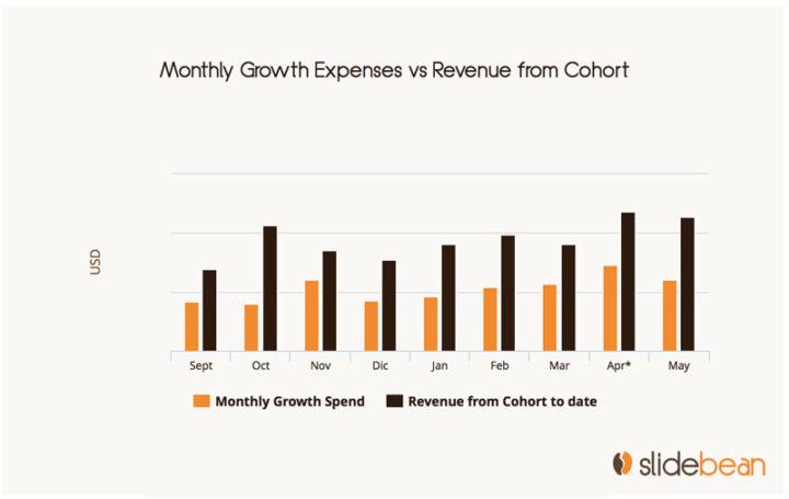 investor updates: growth spend vs revenue by cohort