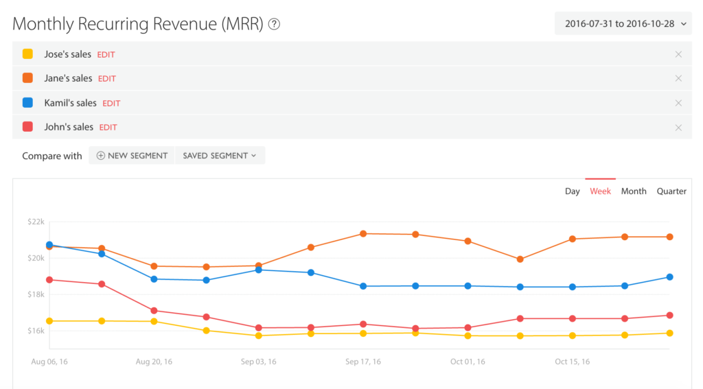 MRR analytics 2