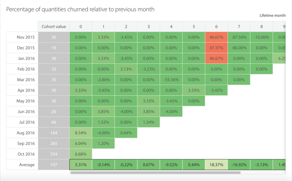 Cohort Analysis ChartMogul