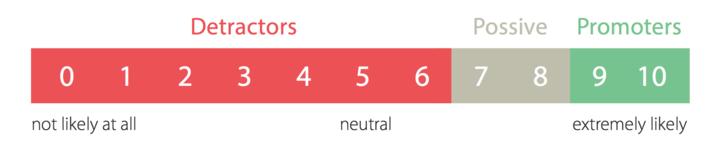 ChartMogul Net Promoter Score