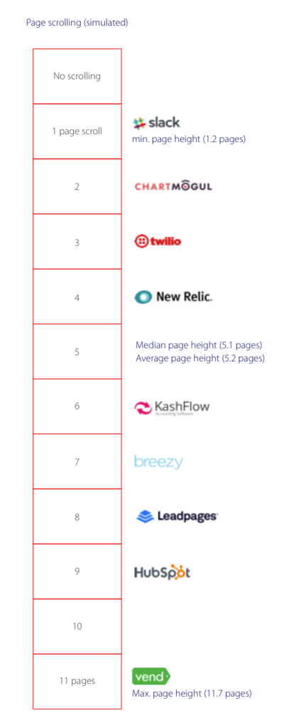 Landing page lengths