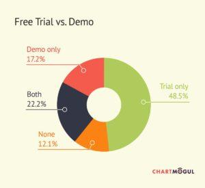 Trial vs Demo data