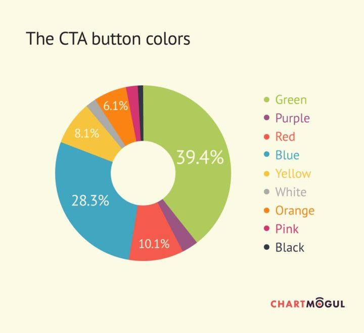 CTA button colors