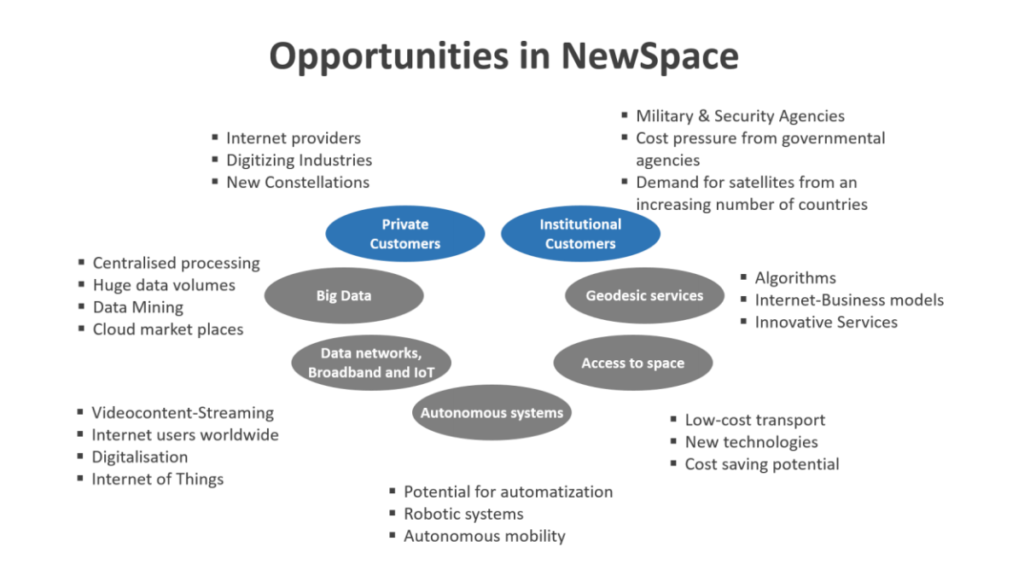 NewSpace SaaS