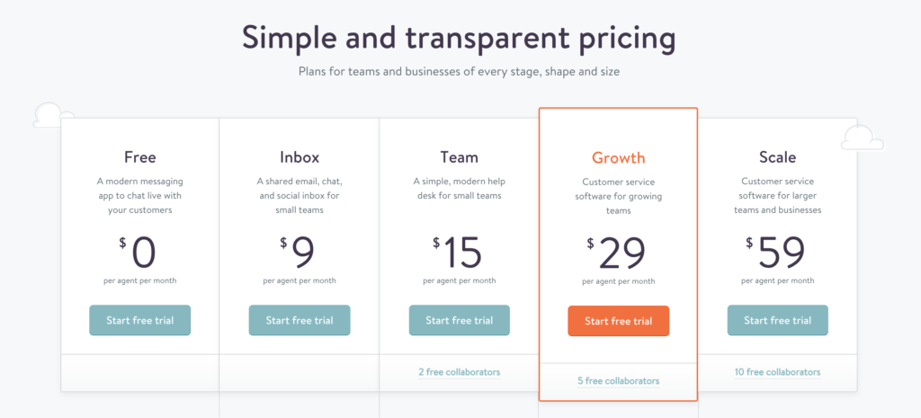B2B SaaS pricing pages in 2017: 100+ top businesses analyzed