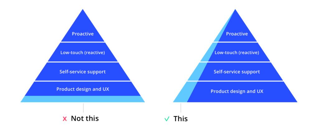 proactive_reactive_pyramid