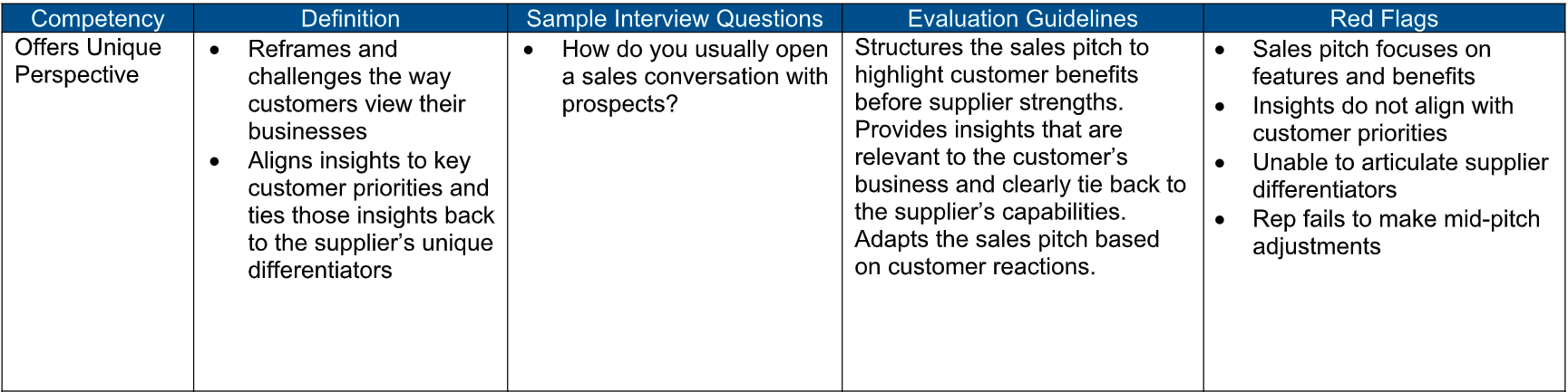 Example of sample questions and evaluation criteria when you're hiring for a startup sales position