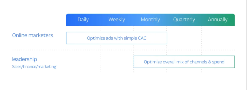 Simple CAC is great for Daily/Weekly/Monthly decisions, while fully-loaded CAC is a great back for strategic decisions.