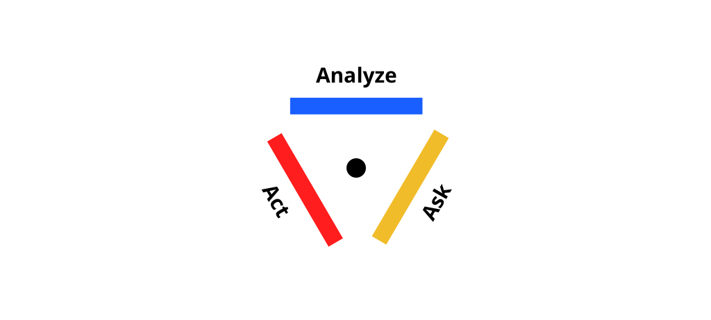 "Growth Process: The Triple-A sprint consists of 3 ""As"": Analyze, Ask, and Act."