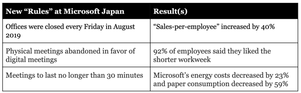 Cutting down work hours and encouraging asynchronous communication allowed Microsoft Japan to improve productivity