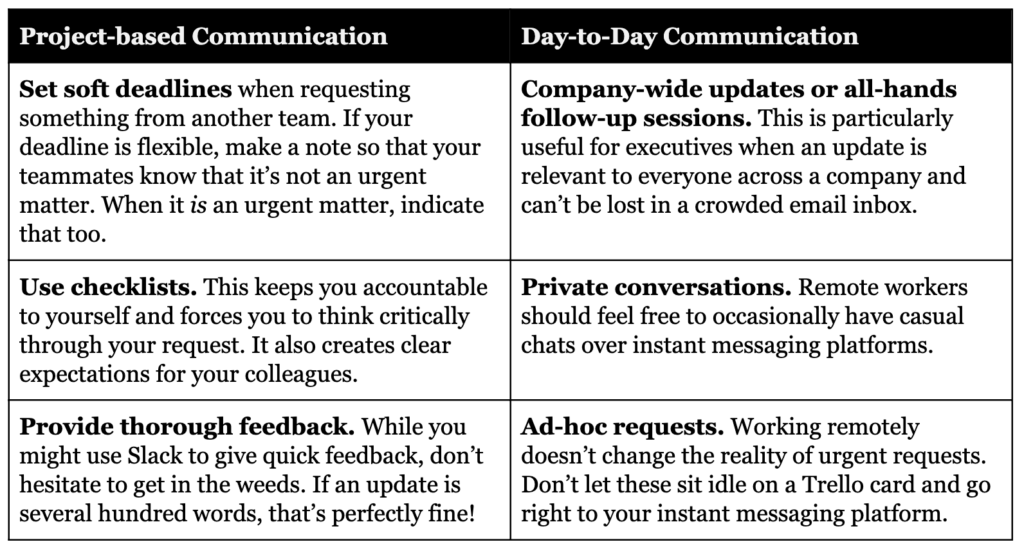 Basic rules for better remote team communication.