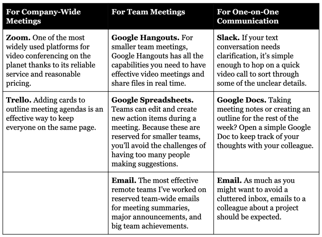 Guidelines for when and what tool to use are key for improving remote team communication.