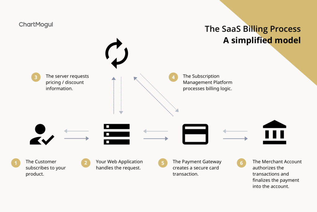 The SaaS Billing Process: A Simplified Model