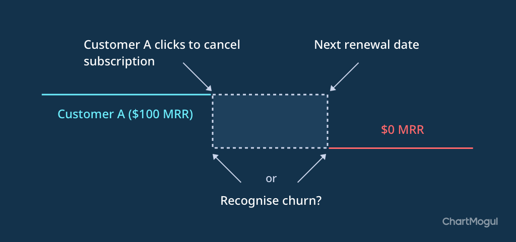 Best time to recognize churn