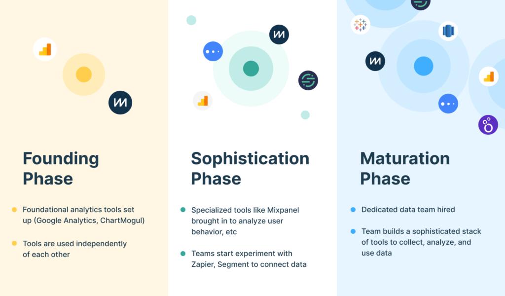 Three phases of data evolution