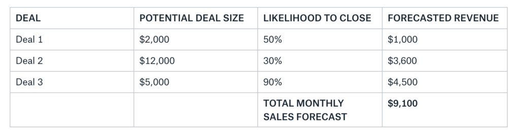 Potential deal size x Likelihood to close = Forecasted Revenue