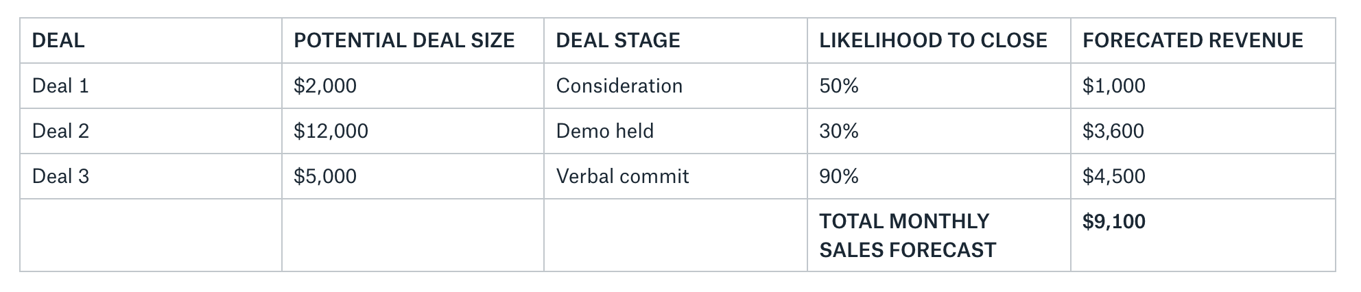Assessing likelihood percentages by deal stage.