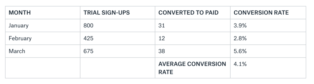 Product-led forecasting using your general trial-to-paid conversion rate.