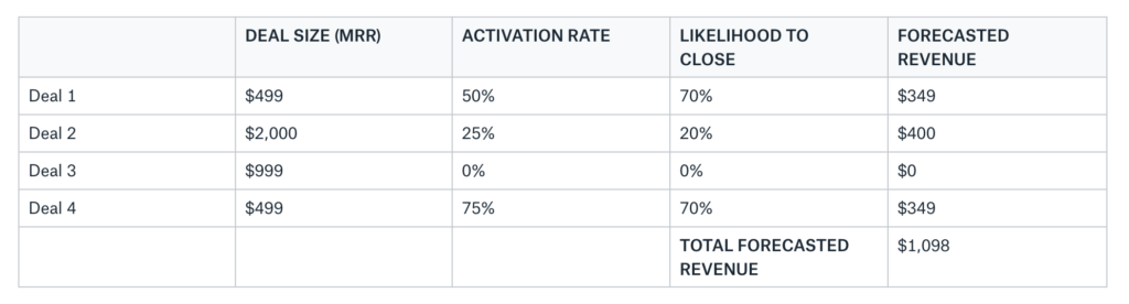 Assesing the Likelihood to close based on Activation rate.