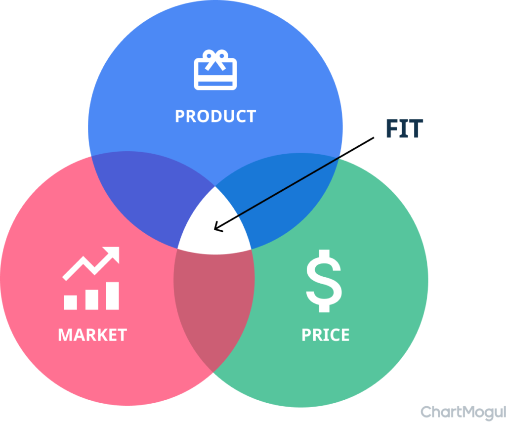 Product/Market/Pricing-Fit