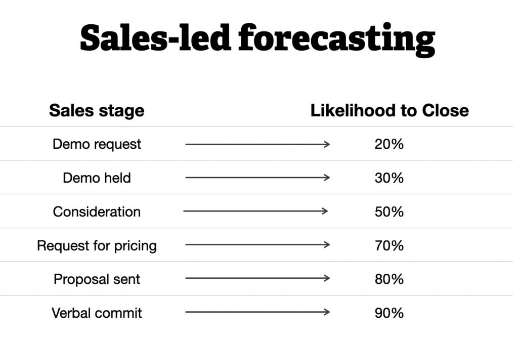 Sales-led forecasting