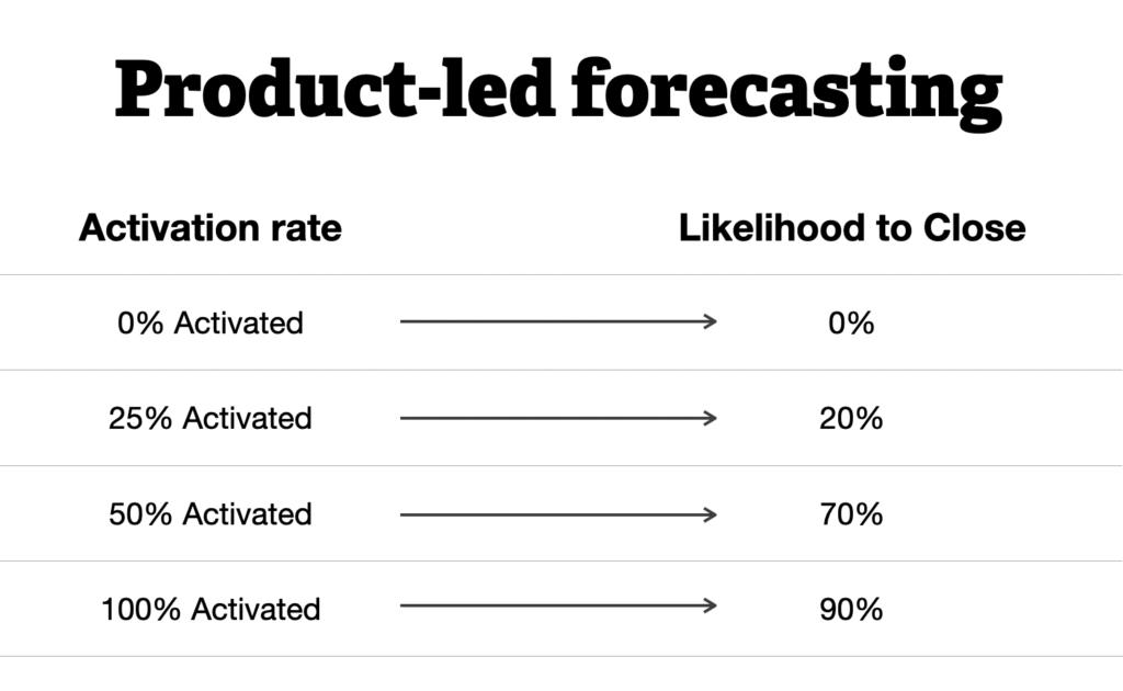 Product-led forecasting