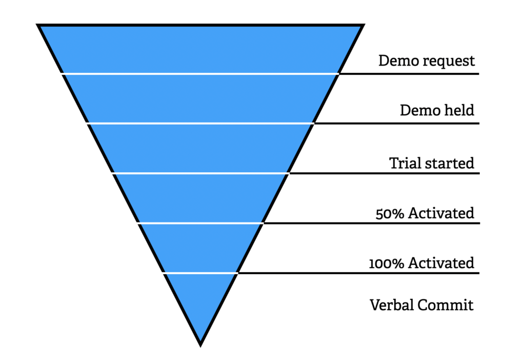 Combining sales stages with activation stages for forecasting.