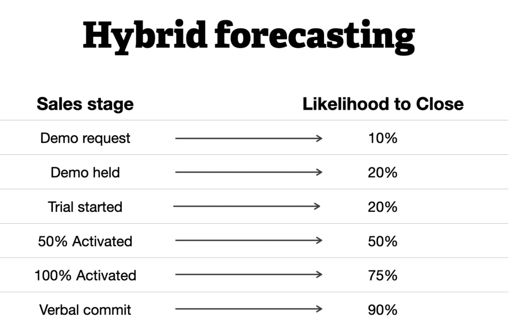 Hybrid forecasting