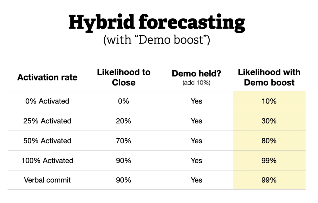"Hybrid forecasting with ""Demo Boost""."