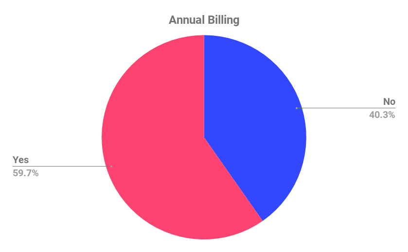 SaaS pricing: Annual billing offered