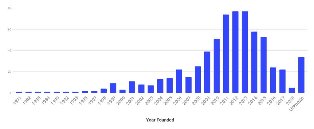 Companies by year founded