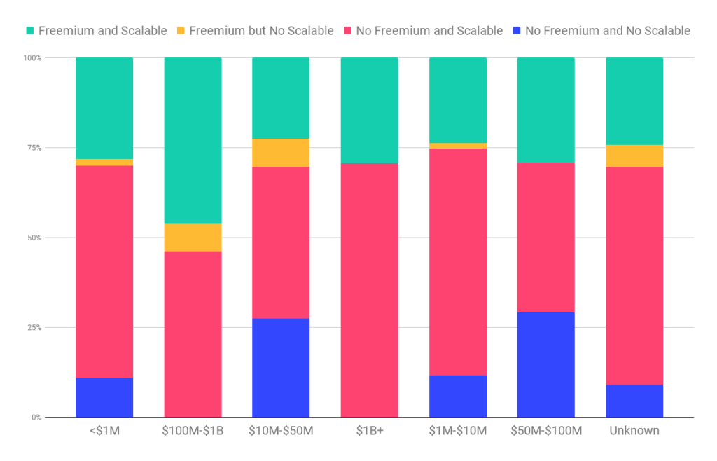 Freemium and scalable pricing by ARR band.
