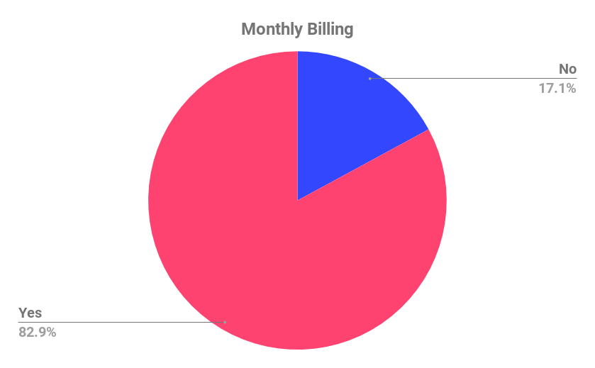 SaaS pricing: Monthly billing offered