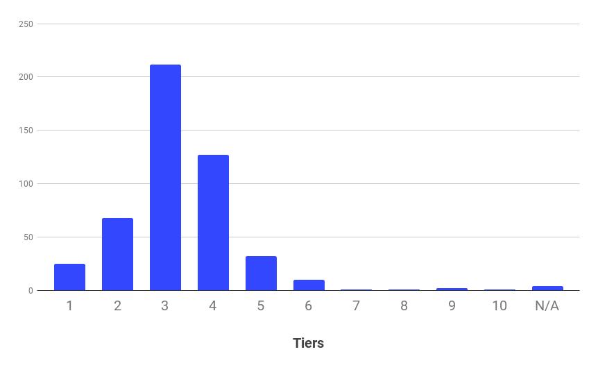 SaaS pricing: Number of tiers