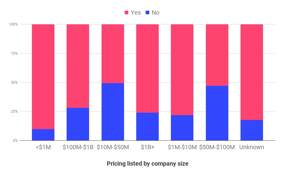 SaaS pricing: pricing listed by ARR band