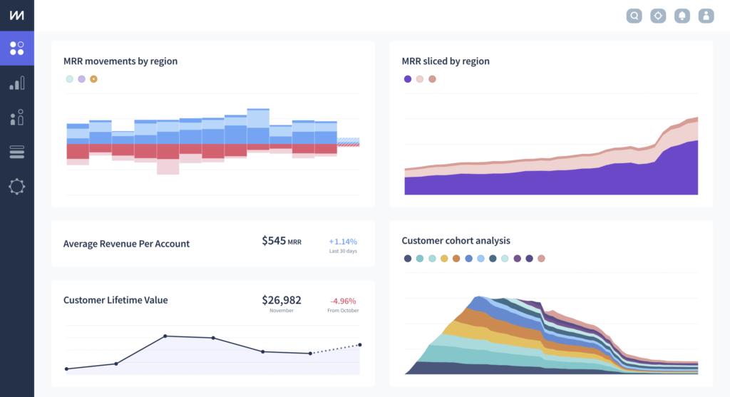 ChartMogul dashboard with saved charts