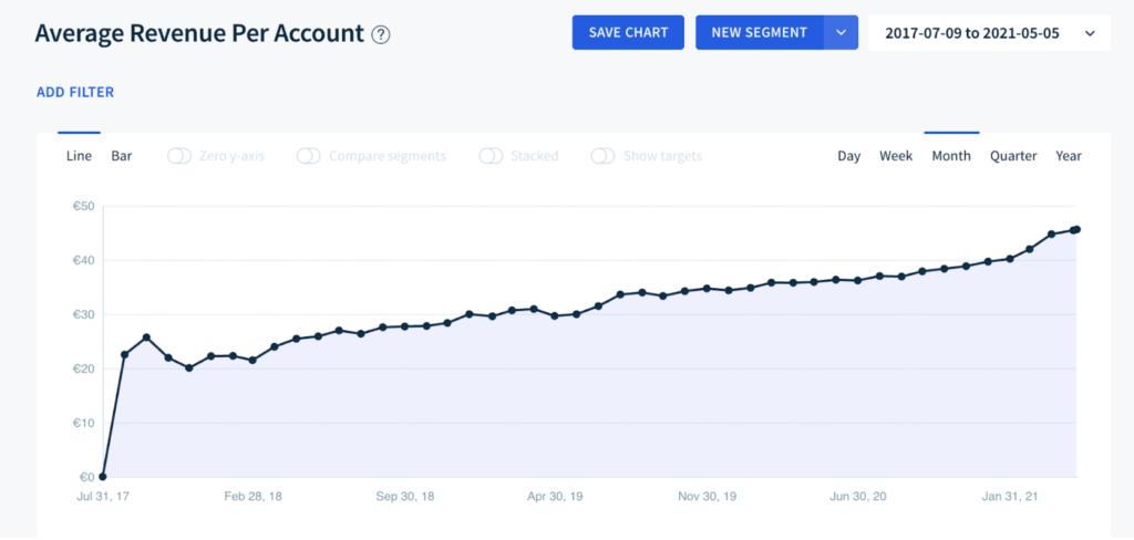 Average Revenue Per Account Chart