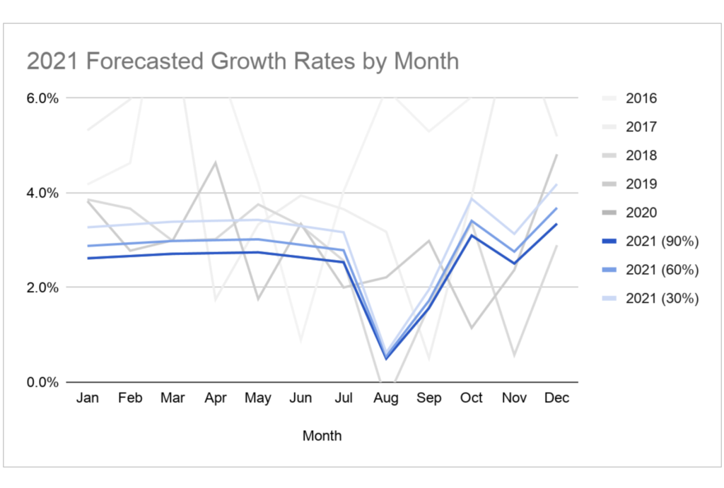 2021 Forecasted growth rates by month.