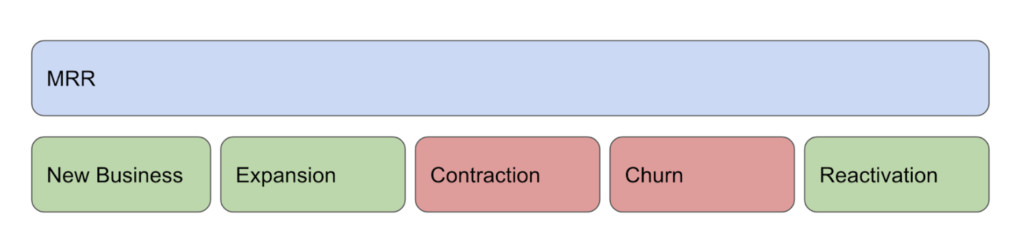 MRR consists of 5 components (or movements): new business, expansion, contraction, churn, and reactivation