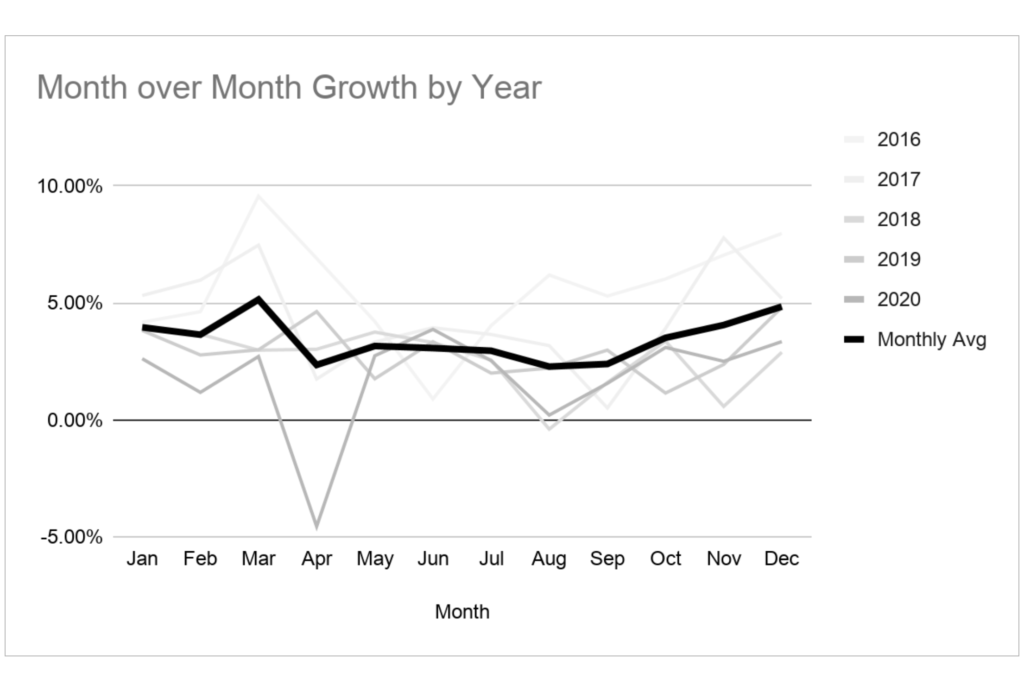 Historical growth of MRR is the starting point for revenue forecasting.