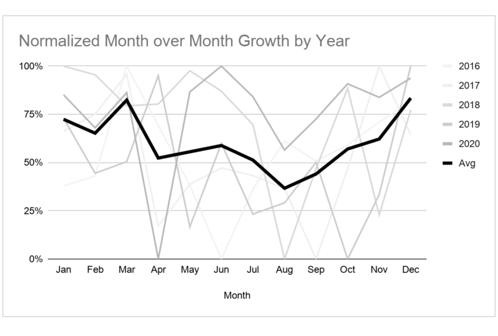 Normalized month-over-month growth by year.