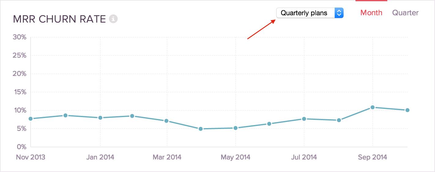 churn graph